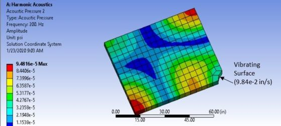 Ansys acoustic model of enclosed domain showing response pressure