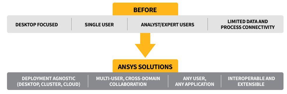 Ansys Platform